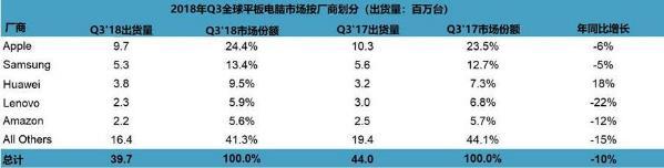 三季度全球平板市场缩水近10%华为逆势增速第一-Woah.MY