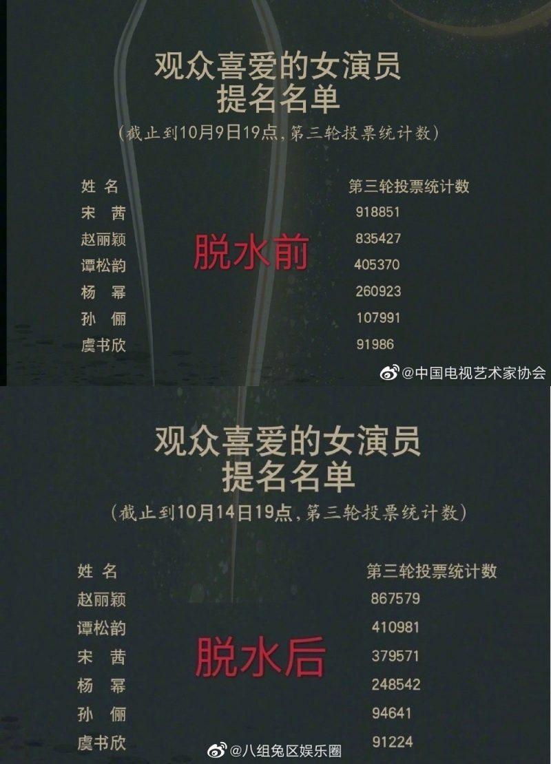 金鹰奖最受欢迎演员奖清票!王一博仍是男演员第一 赵丽颖票数反超宋茜成第一!-Woah.MY