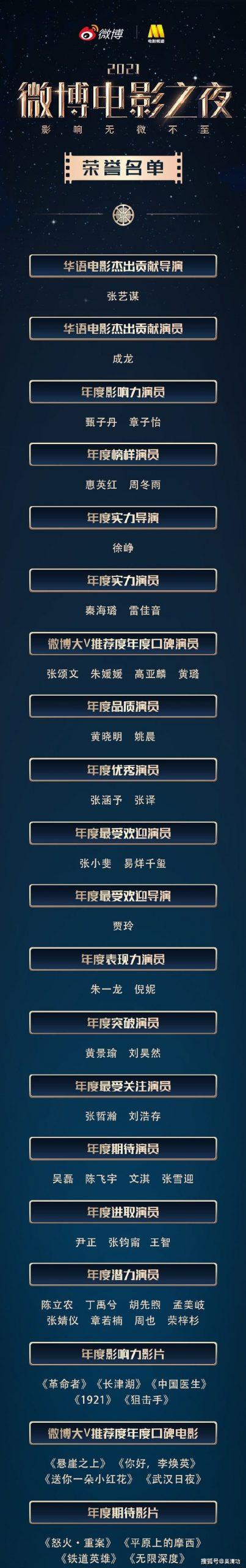 2021微博电影之夜获奖名单!陈立农、吴磊、朱一龙、张哲瀚、易烊千玺榜上有名!-Woah.MY