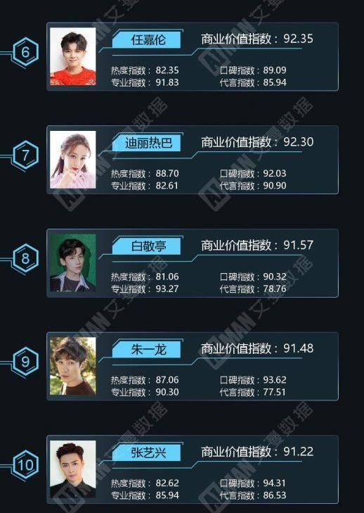 """2021年""""6月份明星商业价值榜""""TOP10!张哲瀚、迪丽热巴排名下跌!肖战荣登冠军!-Woah.MY"""
